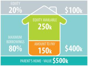 Builders Profits | iWealth Solutions